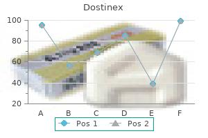 dostinex 0.25mg otc