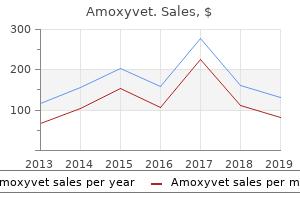 purchase 1000mg amoxyvet